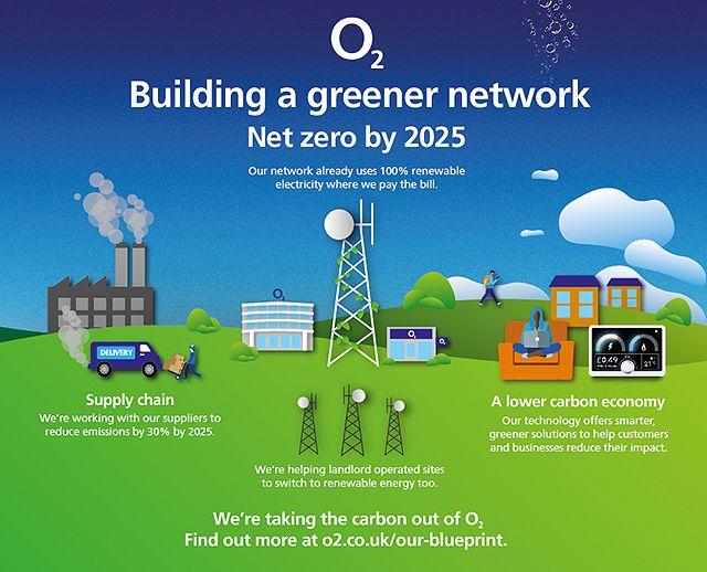 Building-a-Greener-Network.jpg