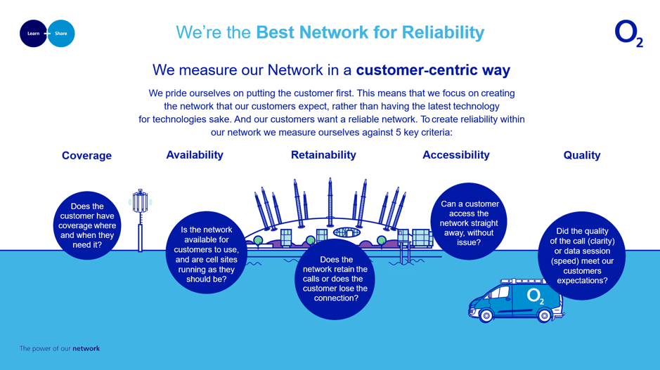 Best Network for Reliability 2.png