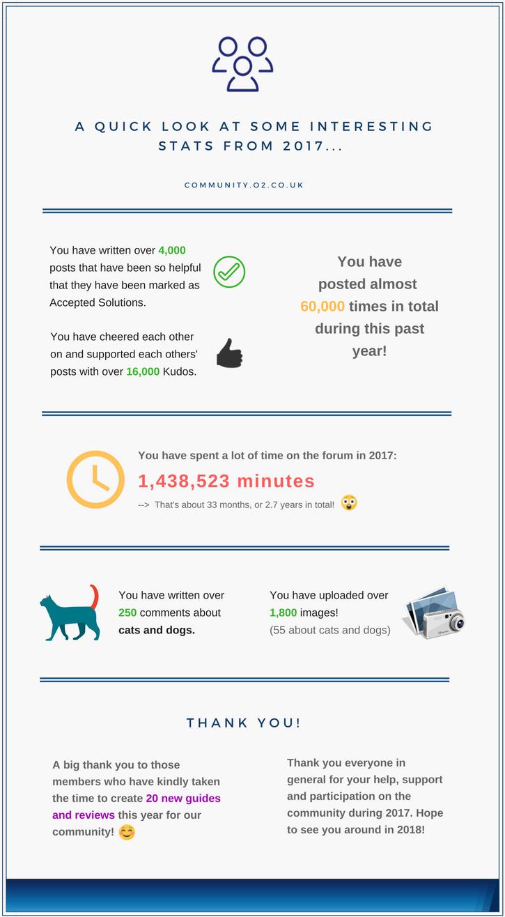 Achievements infographic