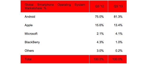 strategy-analytics-phones-q3-2013-1-1383247035.jpg